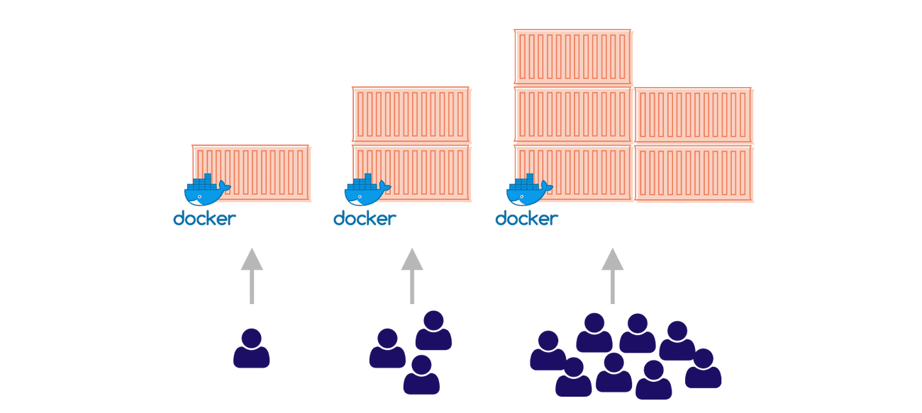 Scaling docker containers