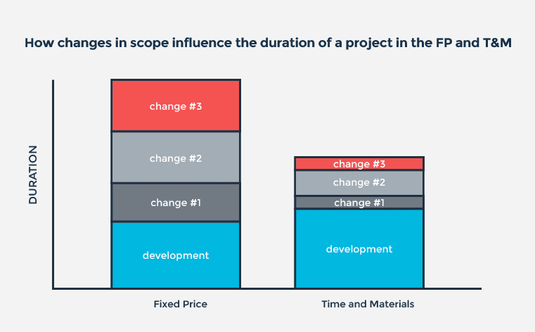 How changes in scope influence the duration of a project