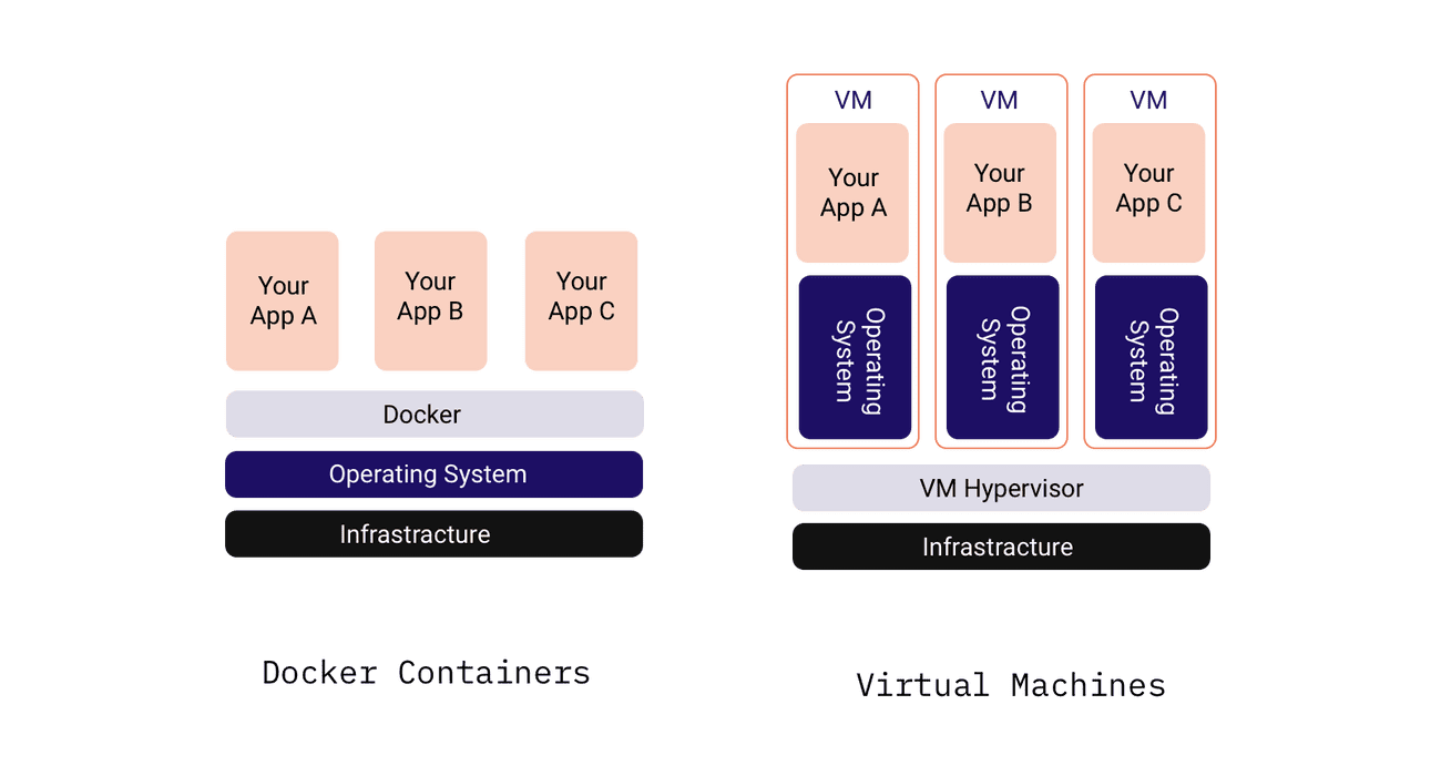 Docker container vs virtual machine